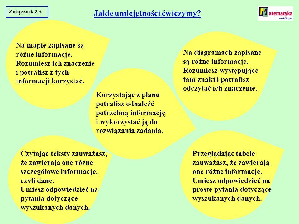 Załącznik 3A Jakie umiejętności ćwiczymy? Na mapie zapisane są różne informacje. Rozumiesz ich znaczenie i potrafisz z tych informacji korzystać. Na d