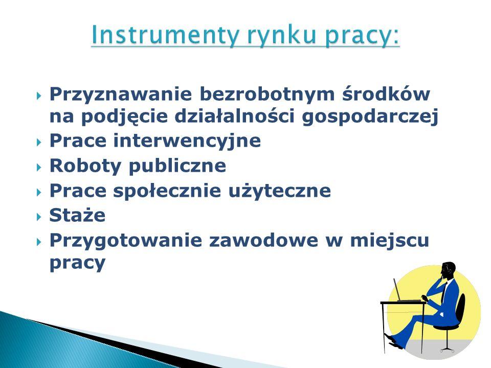 Przyznawanie bezrobotnym środków na podjęcie działalności gospodarczej Prace interwencyjne Roboty publiczne Prace społecznie użyteczne Staże Przygotow