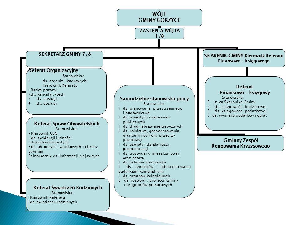 reprezentowanie Urzędu na zewnątrz, prowadzenie bieżących spraw Gminy, podejmowanie czynności w sprawach z zakresu prawa pracy i wyznaczenie innych osób do podejmowania tych czynności, wykonywanie uprawnień zwierzchnika służbowego wobec wszystkich pracowników Urzędu, zapewnienie przestrzegania prawa przez wszystkie komórki organizacyjne Urzędu oraz jego pracowników, koordynowanie działalności komórek organizacyjnych Urzędu, jednostek organizacyjnych i pomocniczych Gminy oraz organizowanie ich współpracy, rozstrzyganie sporów pomiędzy poszczególnymi komórkami organizacyjnymi w szczególności dotyczącymi podziału zadań, udzielanie odpowiedzi na interpelacje i zapytania radnych, o ile Statut Gminy nie stanowi inaczej, czuwanie nad tokiem i terminowością wykonywania zadań Urzędu, wydawanie decyzji administracyjnych w sprawach zakresu administracji publicznej oraz upoważnienie swojego Zastępcy lub innych pracowników Urzędu do wydawania w jego imieniu decyzji administracyjnych w indywidualnych sprawach z zakresu administracji publicznej, ogólny nadzór nad prawidłowym wykonywaniem przez pracowników Urzędu czynności kancelaryjnych, podejmowanie działań zapewniających prawidłową realizację zadań