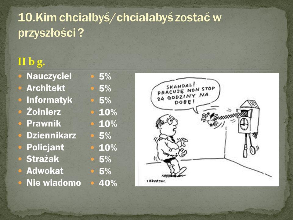 II b g. Nauczyciel Architekt Informatyk Żołnierz Prawnik Dziennikarz Policjant Strażak Adwokat Nie wiadomo 5% 10% 5% 10% 5% 40%