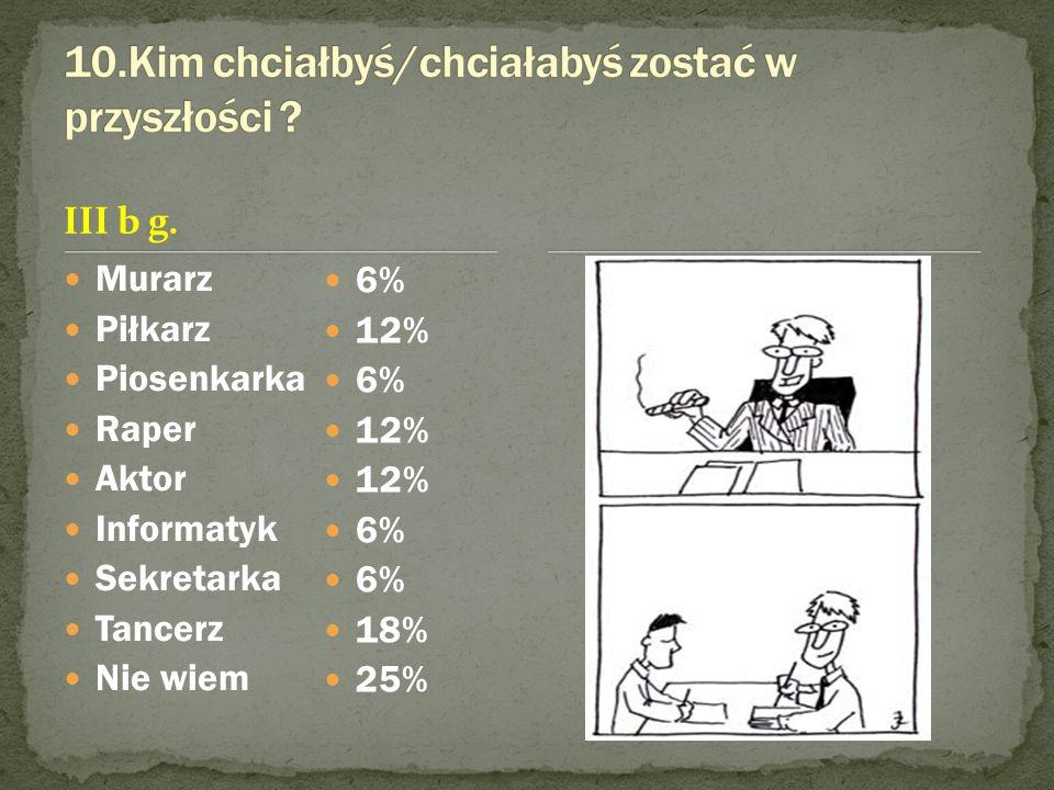III b g. Murarz Piłkarz Piosenkarka Raper Aktor Informatyk Sekretarka Tancerz Nie wiem 6% 12% 6% 12% 6% 18% 25%
