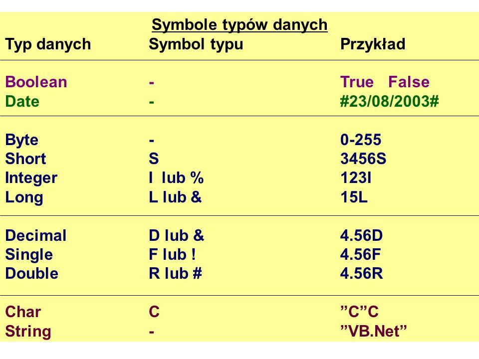 Symbole typów danych Typ danychSymbol typuPrzykład Boolean -TrueFalse Date-#23/08/2003# Byte-0-255 ShortS3456S IntegerI lub %123I LongL lub &15L Decim