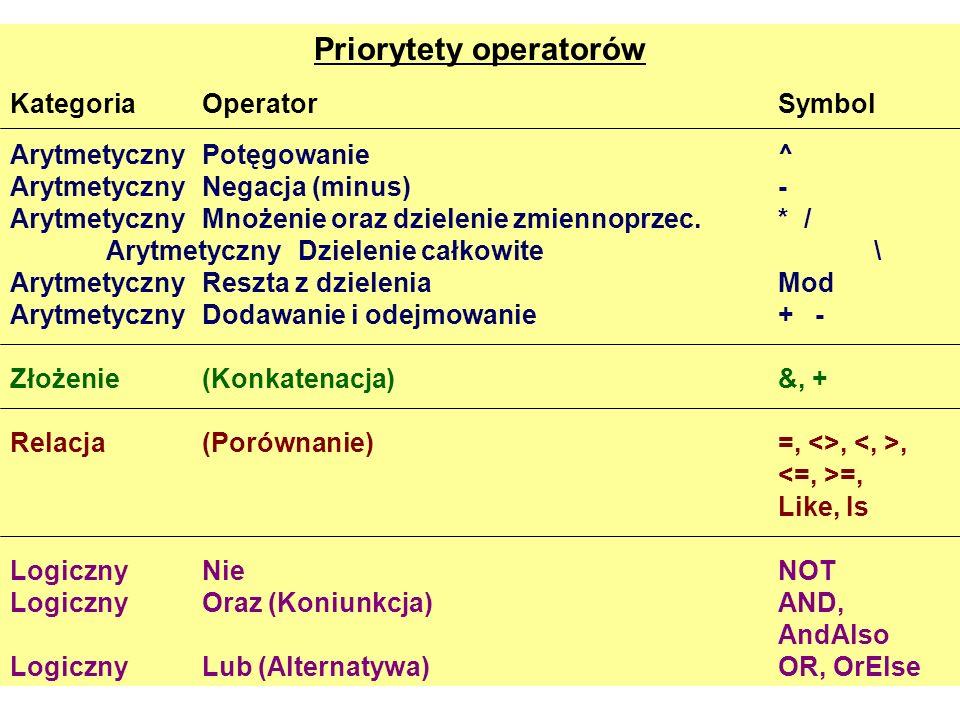 Priorytety operatorów KategoriaOperatorSymbol Arytmetyczny Potęgowanie^ Arytmetyczny Negacja (minus)- Arytmetyczny Mnożenie oraz dzielenie zmiennoprze