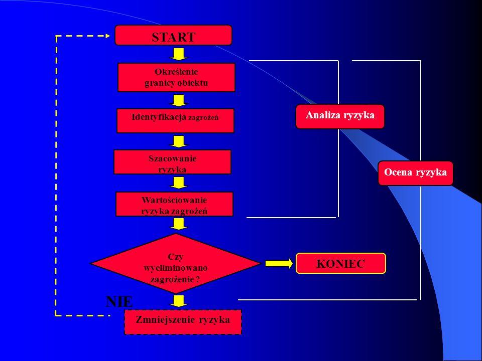START Określenie granicy obiektu Identyfikacja zagrożeń Szacowanie ryzyka Wartościowanie ryzyka zagrożeń Ocena ryzyka Analiza ryzyka Czy wyeliminowano
