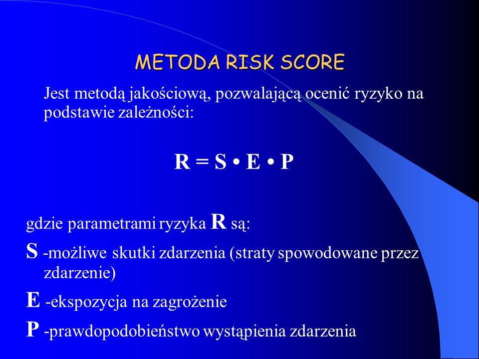 METODA RISK SCORE Jest metodą jakościową, pozwalającą ocenić ryzyko na podstawie zależności: R = S E P gdzie parametrami ryzyka R są: S -możliwe skutk