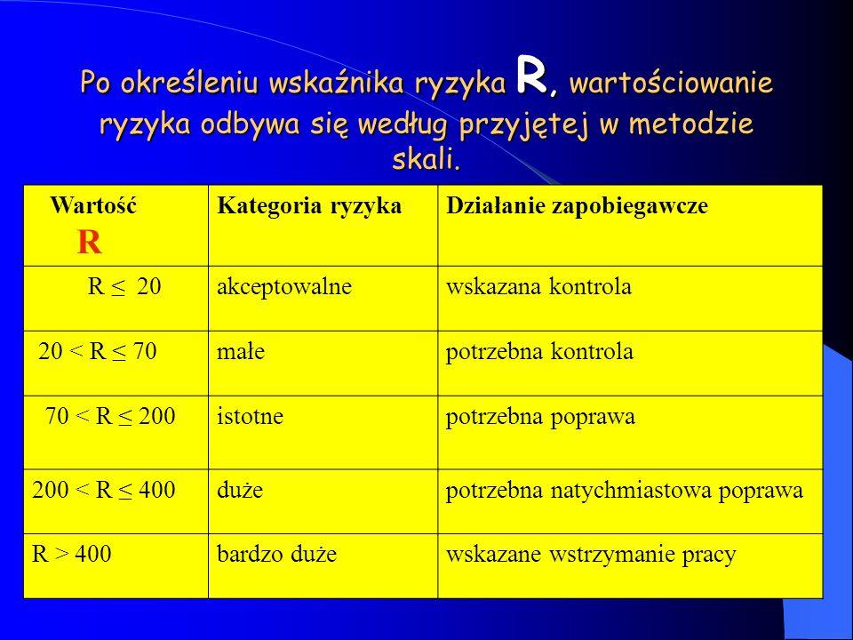 Po określeniu wskaźnika ryzyka R, wartościowanie ryzyka odbywa się według przyjętej w metodzie skali. Wartość R Kategoria ryzykaDziałanie zapobiegawcz