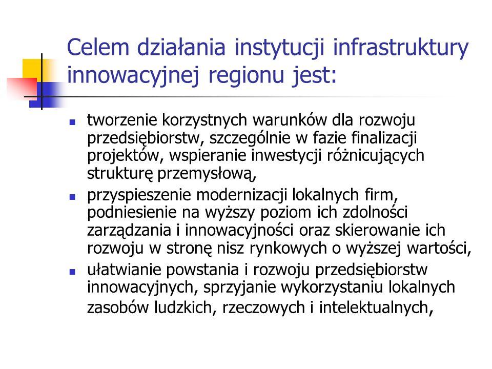 Celem działania instytucji infrastruktury innowacyjnej regionu jest: tworzenie korzystnych warunków dla rozwoju przedsiębiorstw, szczególnie w fazie f