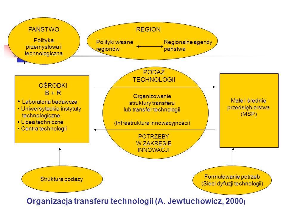 Struktura podaży Formułowanie potrzeb (Sieci dyfuzji technologii) Organizacja transferu technologii (A. Jewtuchowicz, 2000 ) PODAŻ TECHNOLOGII Organiz