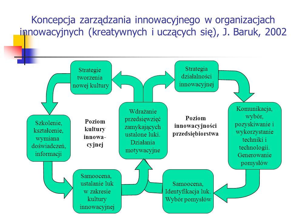 Koncepcja zarządzania innowacyjnego w organizacjach innowacyjnych (kreatywnych i uczących się), J. Baruk, 2002 Wdrażanie przedsięwzięć zamykających us
