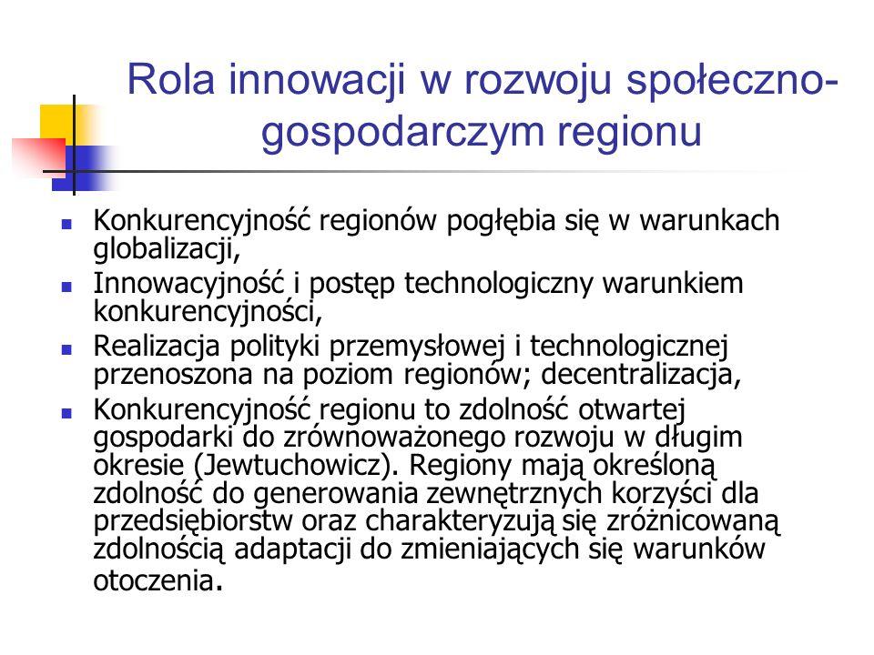 Rola innowacji w rozwoju społeczno- gospodarczym regionu Konkurencyjność regionów pogłębia się w warunkach globalizacji, Innowacyjność i postęp techno