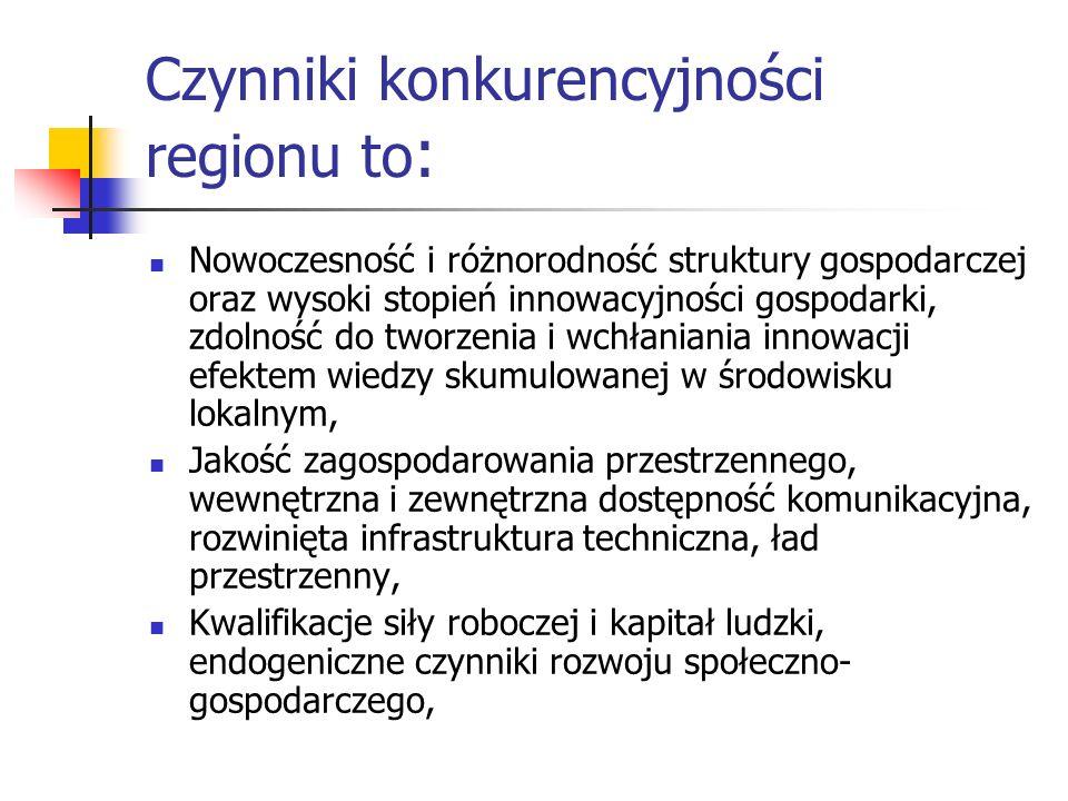 Czynniki konkurencyjności regionu to : Nowoczesność i różnorodność struktury gospodarczej oraz wysoki stopień innowacyjności gospodarki, zdolność do t