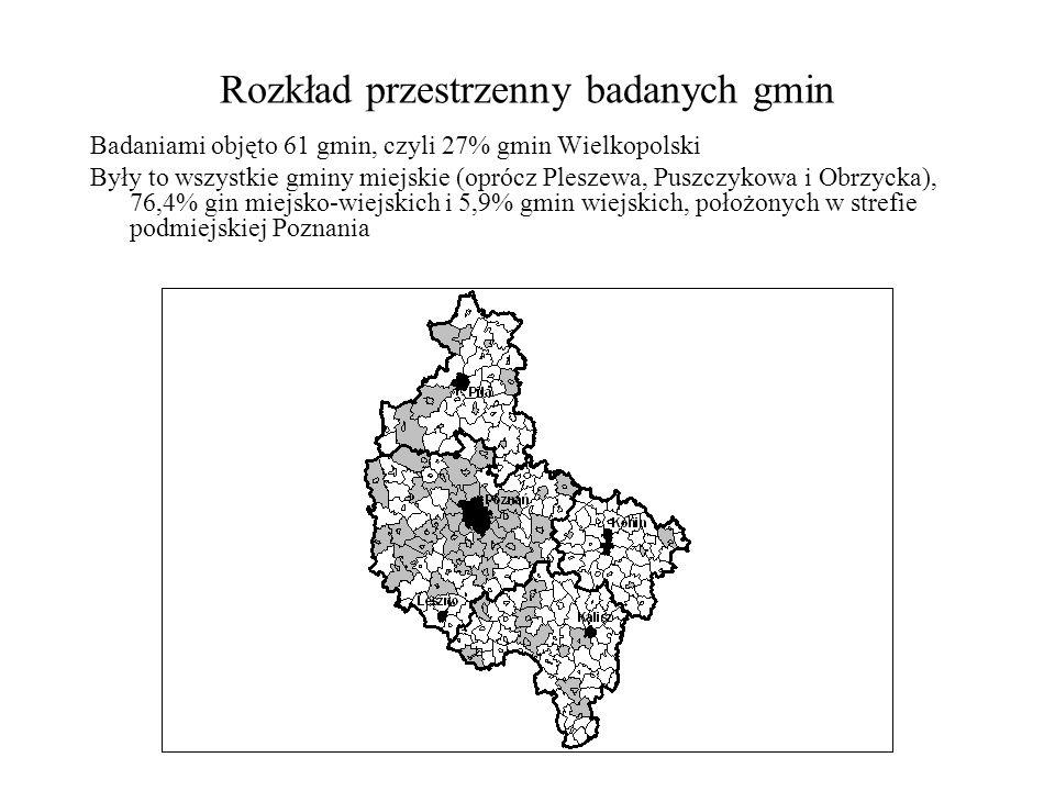 Rozkład przestrzenny badanych gmin Badaniami objęto 61 gmin, czyli 27% gmin Wielkopolski Były to wszystkie gminy miejskie (oprócz Pleszewa, Puszczykowa i Obrzycka), 76,4% gin miejsko-wiejskich i 5,9% gmin wiejskich, położonych w strefie podmiejskiej Poznania