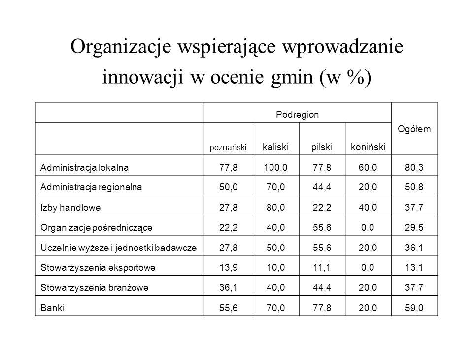 Organizacje wspierające wprowadzanie innowacji w ocenie gmin (w %) Podregion Ogółem poznański kaliskipilskikoniński Administracja lokalna77,8100,077,8
