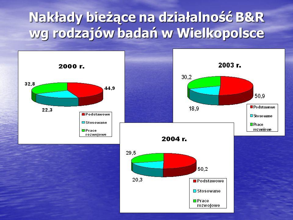 Nakłady bieżące na działalność B&R wg rodzajów badań w Wielkopolsce