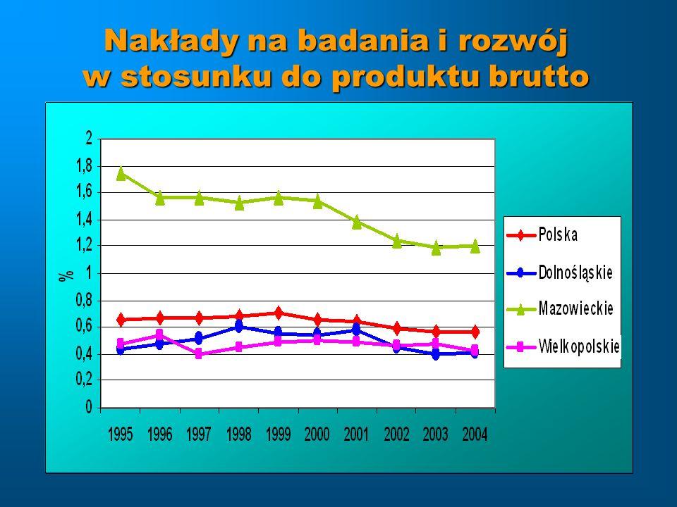 Nakłady na badania i rozwój w stosunku do produktu brutto