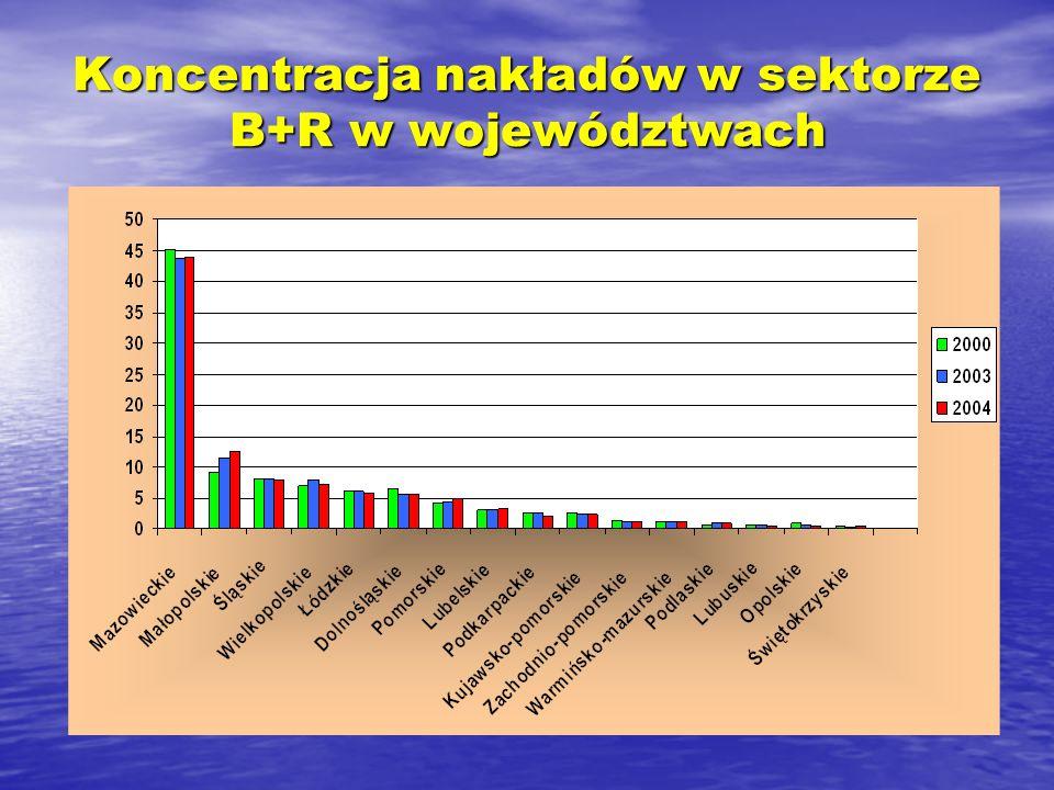 Koncentracja nakładów w sektorze B+R w województwach