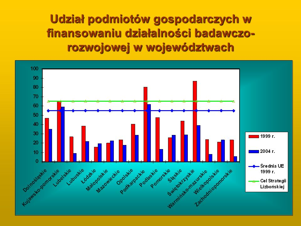 Udział podmiotów gospodarczych w finansowaniu działalności badawczo- rozwojowej w województwach