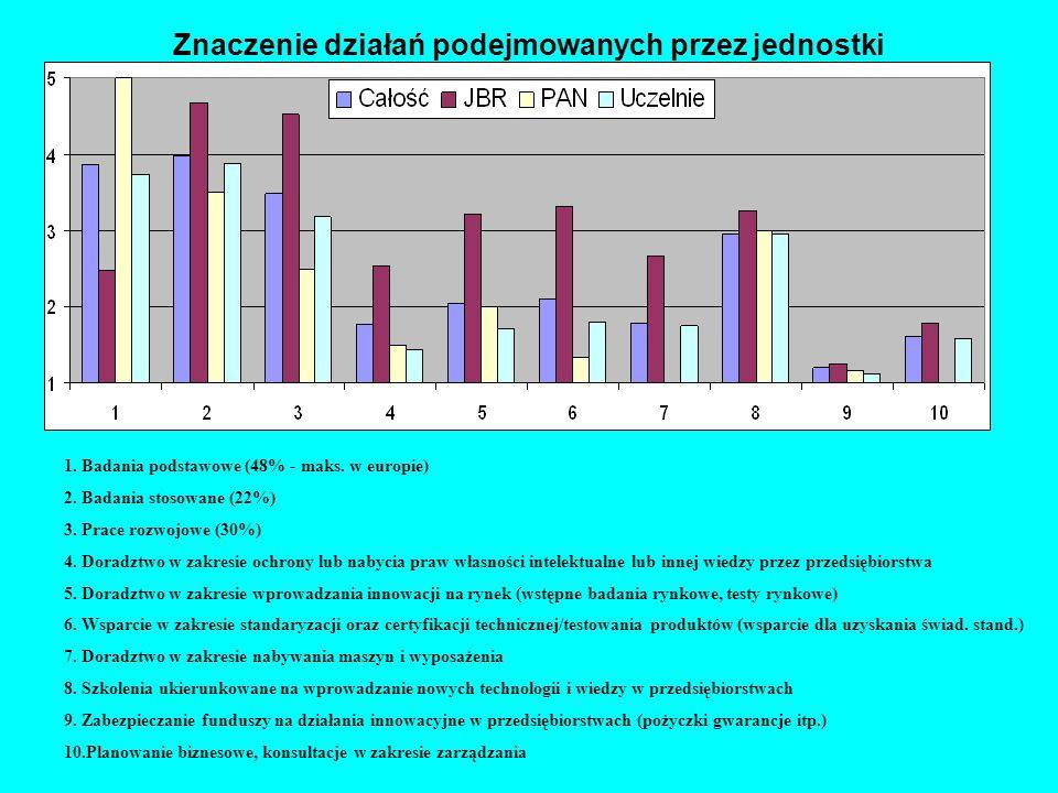 1. Badania podstawowe (48% - maks. w europie) 2.