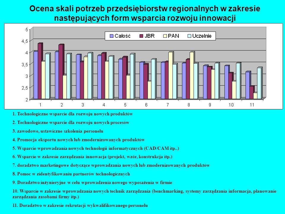 Ocena skali potrzeb przedsiębiorstw regionalnych w zakresie następujących form wsparcia rozwoju innowacji 1.