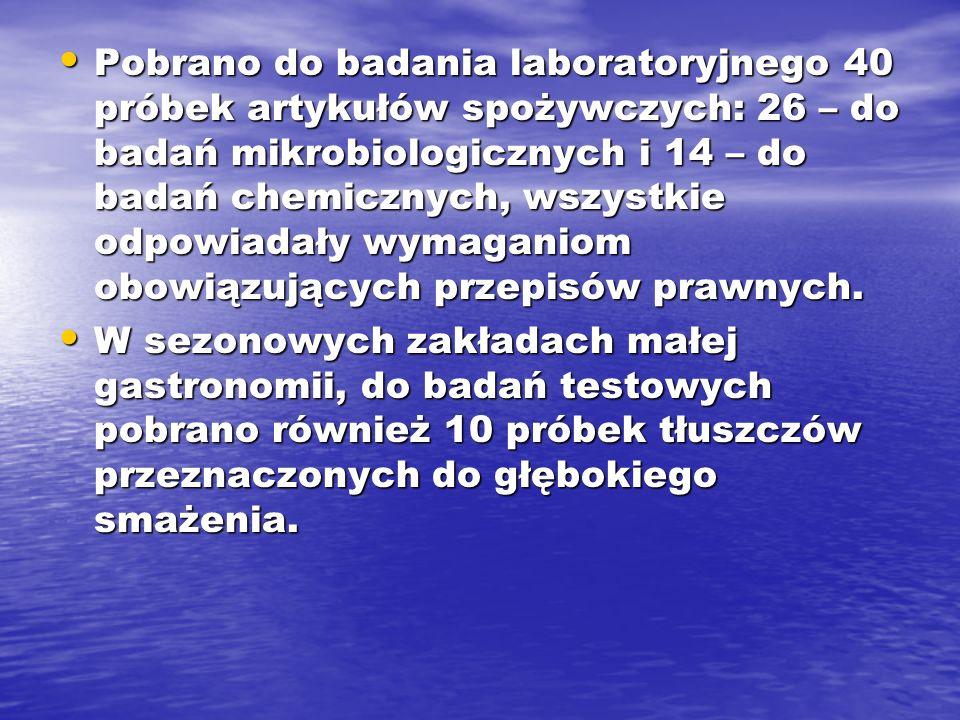 Pobrano do badania laboratoryjnego 40 próbek artykułów spożywczych: 26 – do badań mikrobiologicznych i 14 – do badań chemicznych, wszystkie odpowiadał