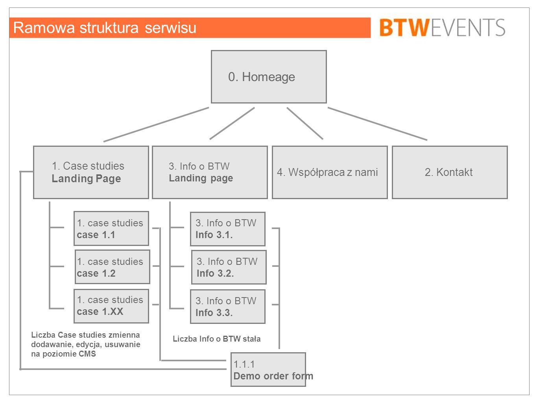 Ramowa struktura serwisu 1. Case studies Landing Page 2. Kontakt4. Współpraca z nami 3. Info o BTW Landing page 0. Homeage 3. Info o BTW Info 3.1. 3.