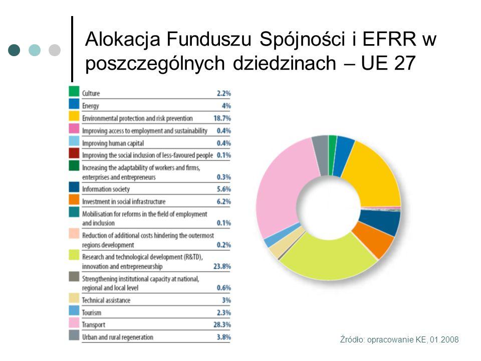 Alokacja Funduszu Spójności i EFRR w poszczególnych dziedzinach – UE 27 Źródło: opracowanie KE, 01.2008