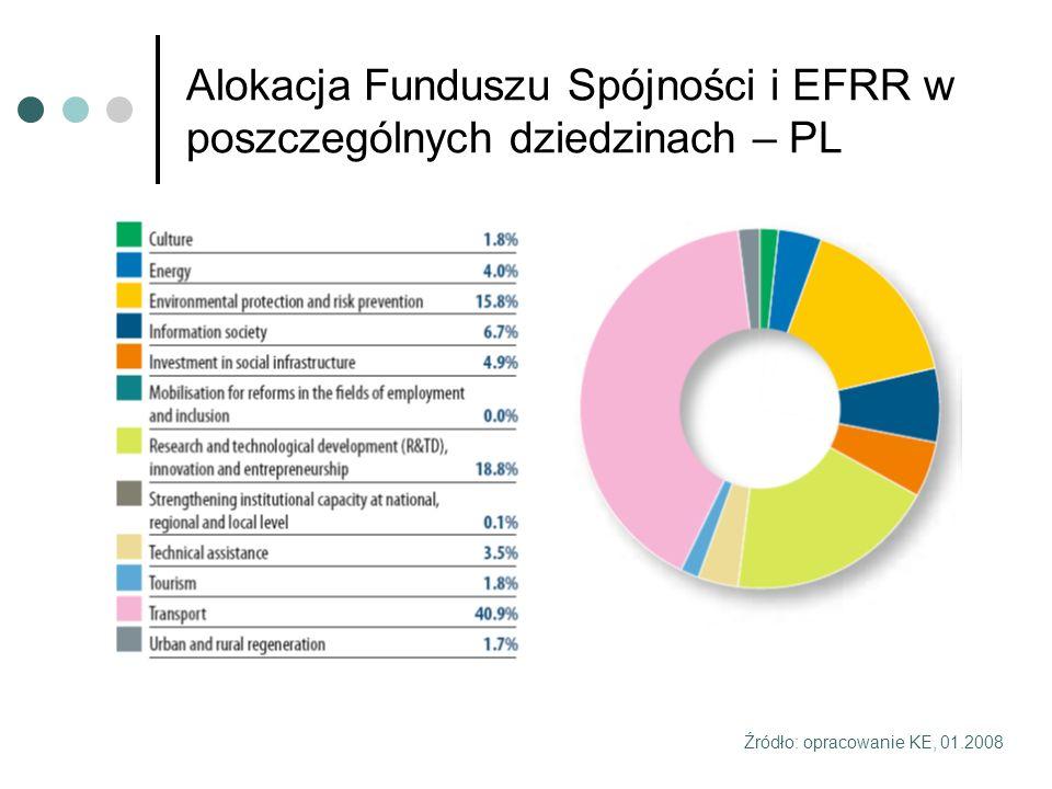 Alokacja Funduszu Spójności i EFRR w poszczególnych dziedzinach – PL Źródło: opracowanie KE, 01.2008