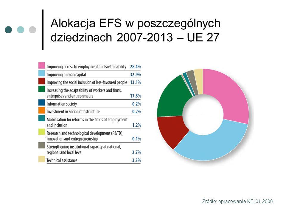 Alokacja EFS w poszczególnych dziedzinach 2007-2013 – UE 27 Źródło: opracowanie KE, 01.2008