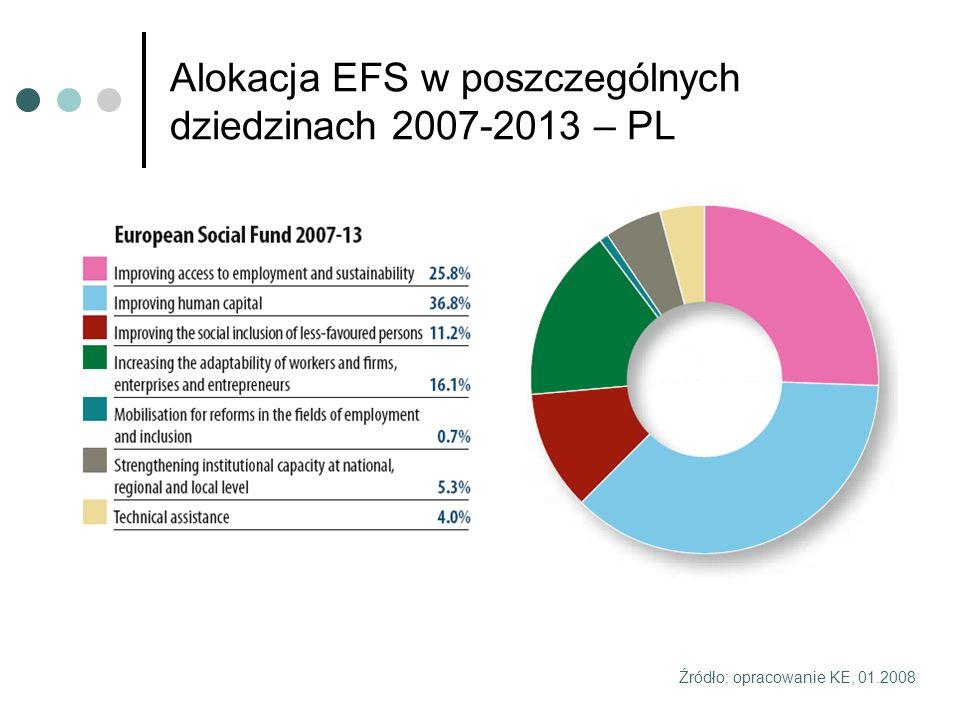 Alokacja EFS w poszczególnych dziedzinach 2007-2013 – PL Źródło: opracowanie KE, 01.2008