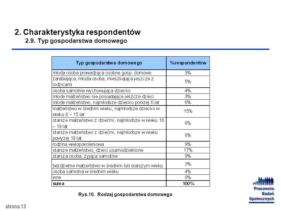 strona 12 2. Charakterystyka respondentów 2.8. Ocena warunków mieszkaniowych Rys.9. Ocena warunków mieszkaniowych przez respondentów