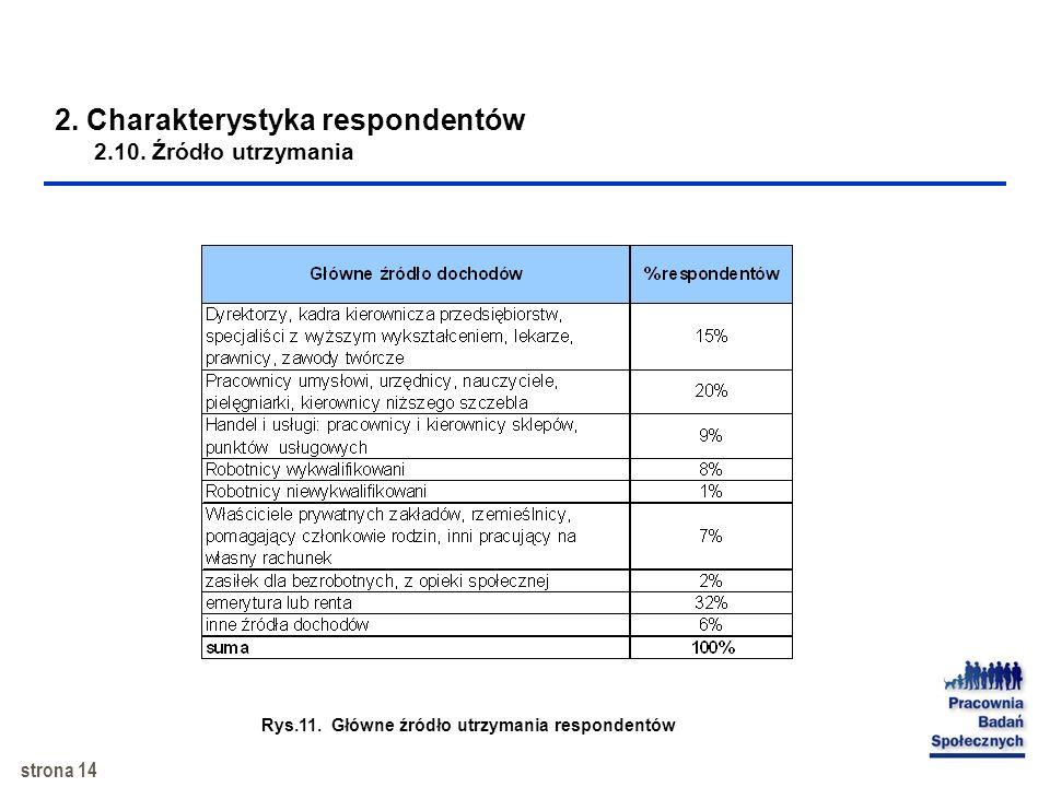 strona 13 2. Charakterystyka respondentów 2.9. Typ gospodarstwa domowego Rys.10. Rodzaj gospodarstwa domowego