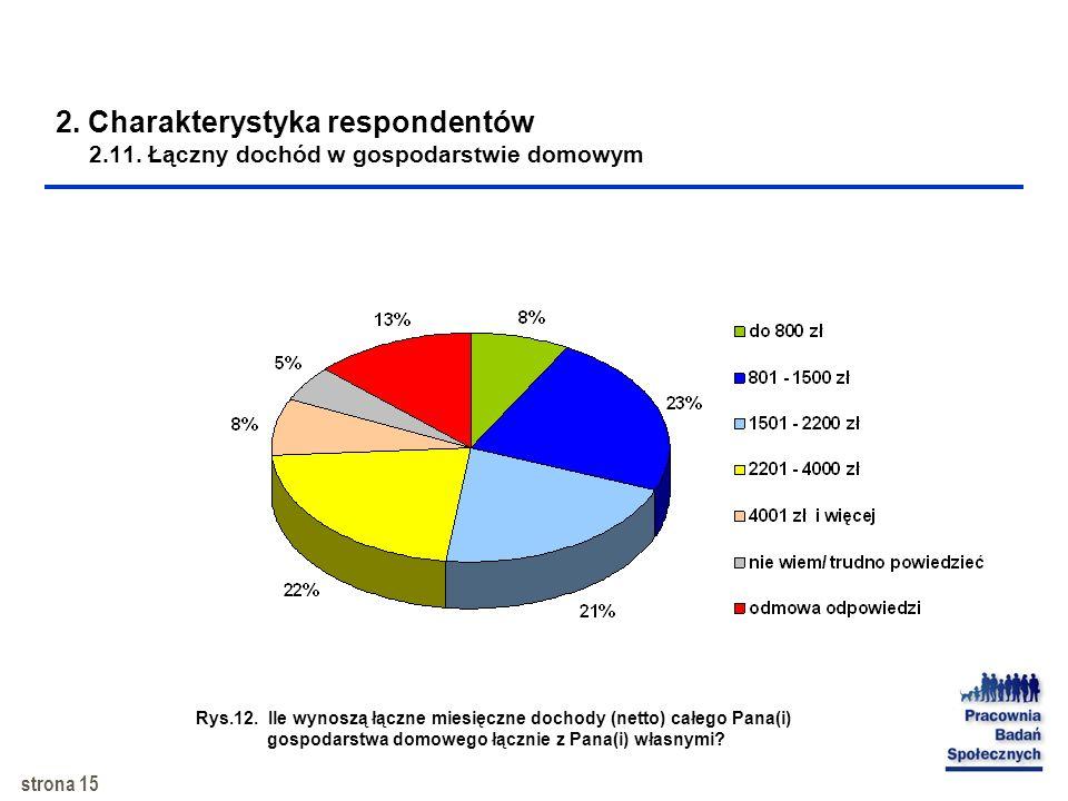 strona 14 2. Charakterystyka respondentów 2.10. Źródło utrzymania Rys.11. Główne źródło utrzymania respondentów