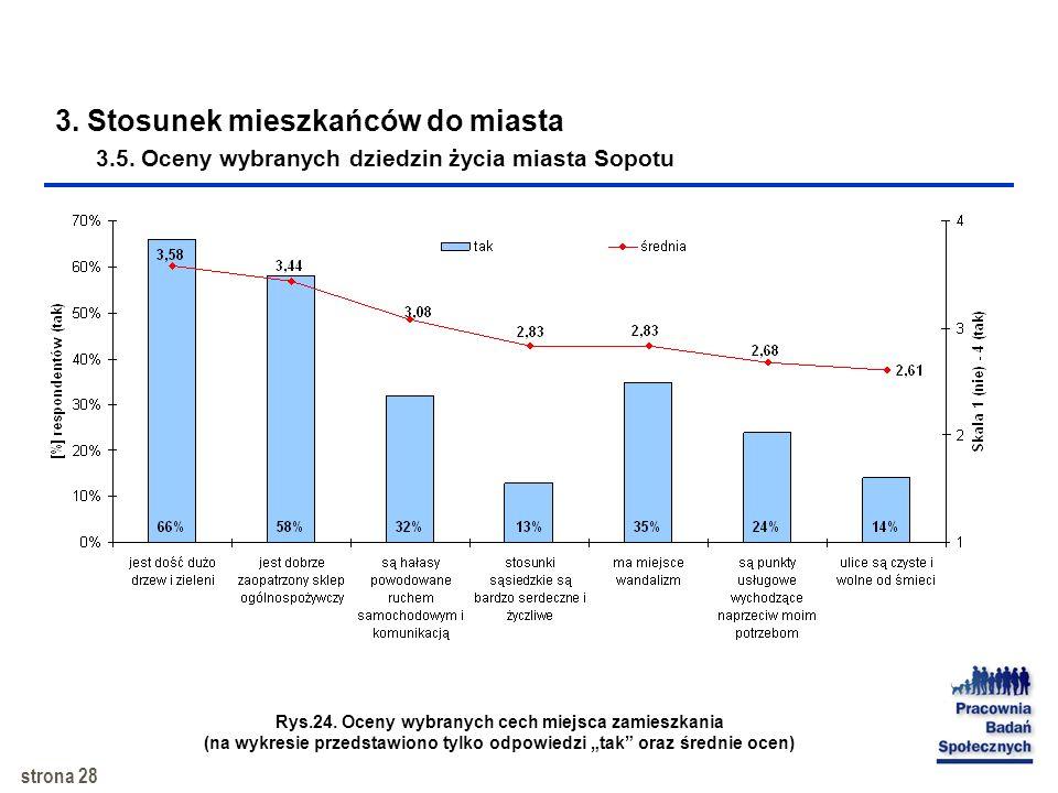 strona 27 3. Stosunek mieszkańców do miasta 3.4. Lojalność mieszkańców Sopotu wobec miasta Rys.23. Gdyby otrzymał(a) Pan(i) propozycję dobrze płatnej