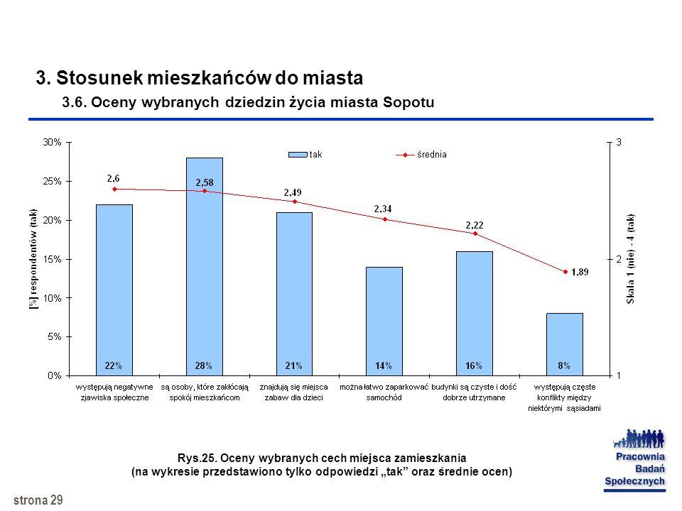 strona 28 3. Stosunek mieszkańców do miasta 3.5. Oceny wybranych dziedzin życia miasta Sopotu Rys.24. Oceny wybranych cech miejsca zamieszkania (na wy