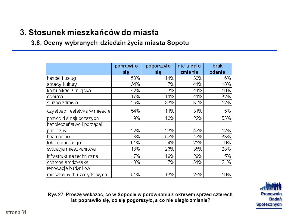strona 30 Rys.26. Oceny wybranych dziedzin życia miasta Sopotu (na wykresie przedstawiono oraz średnie ocen, gdzie 1=bardzo źle, 5 =bardzo dobrze) 3.