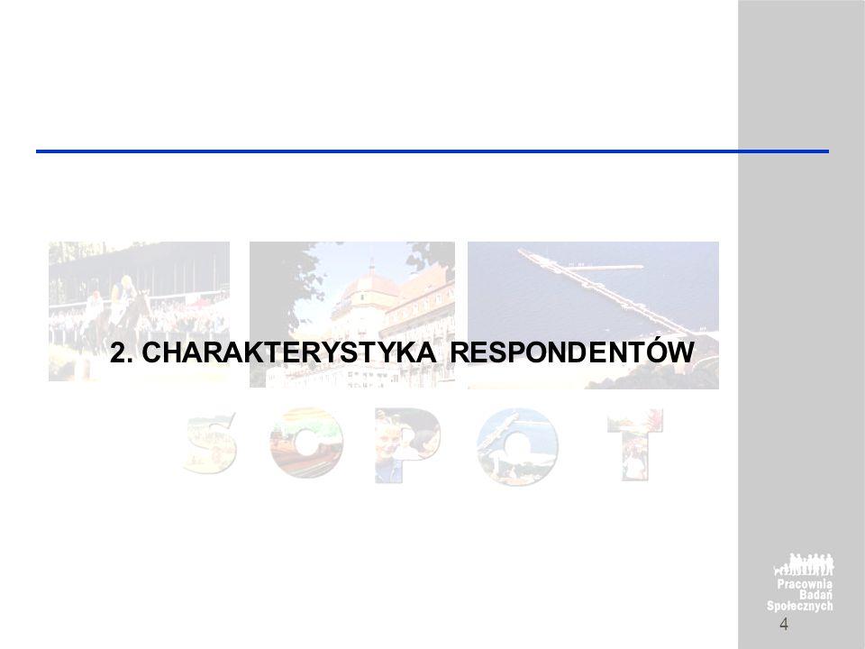 strona 3 1. Charakterystyka badania Projekt badawczy: Sopot – problematyka miasta i jego funkcjonowanie Klient: Gmina – Zarząd Miasta Sopot Wykonawca: