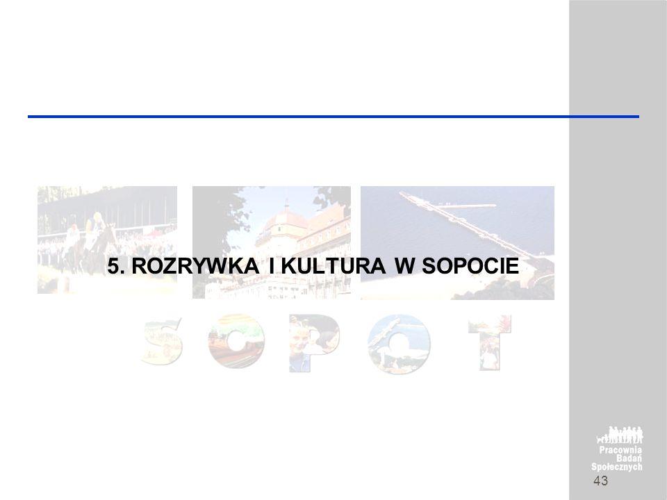 strona 42 Mieszkańcy wskazali,że obecnie największymi problemami Sopotu są renowacje budynków mieszkalnych i zabytkowych uważa tak prawie co drugi mie