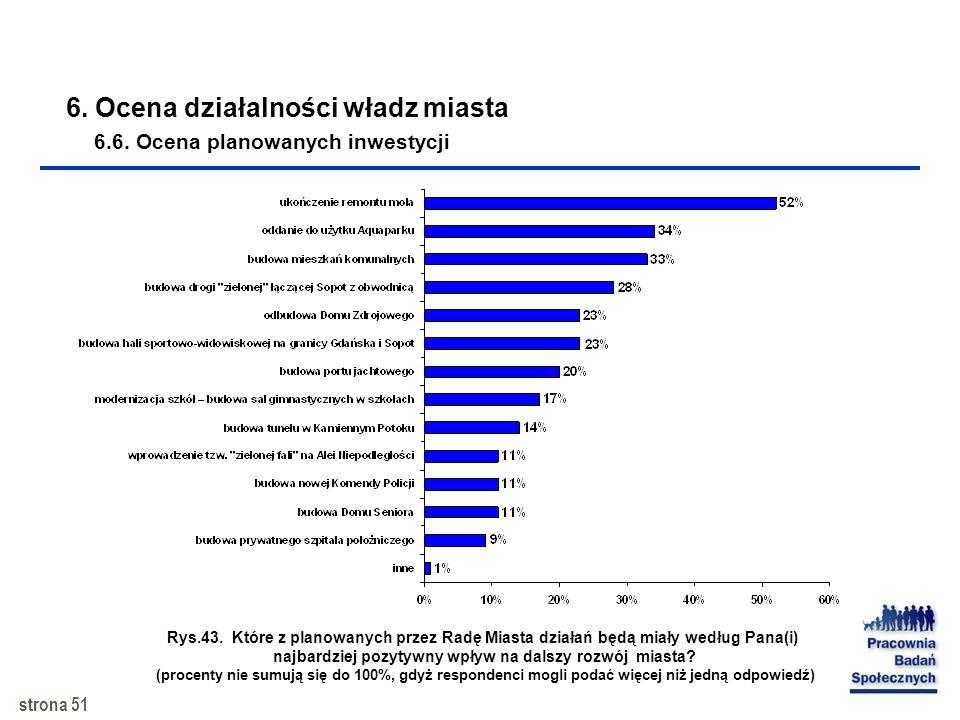 strona 50 Rys.42. Które z głównych inicjatyw/ inwestycji zrealizowanych w ostatnich latach w Sopocie przyczyniły się najbardziej Pana(i) zdaniem do ro