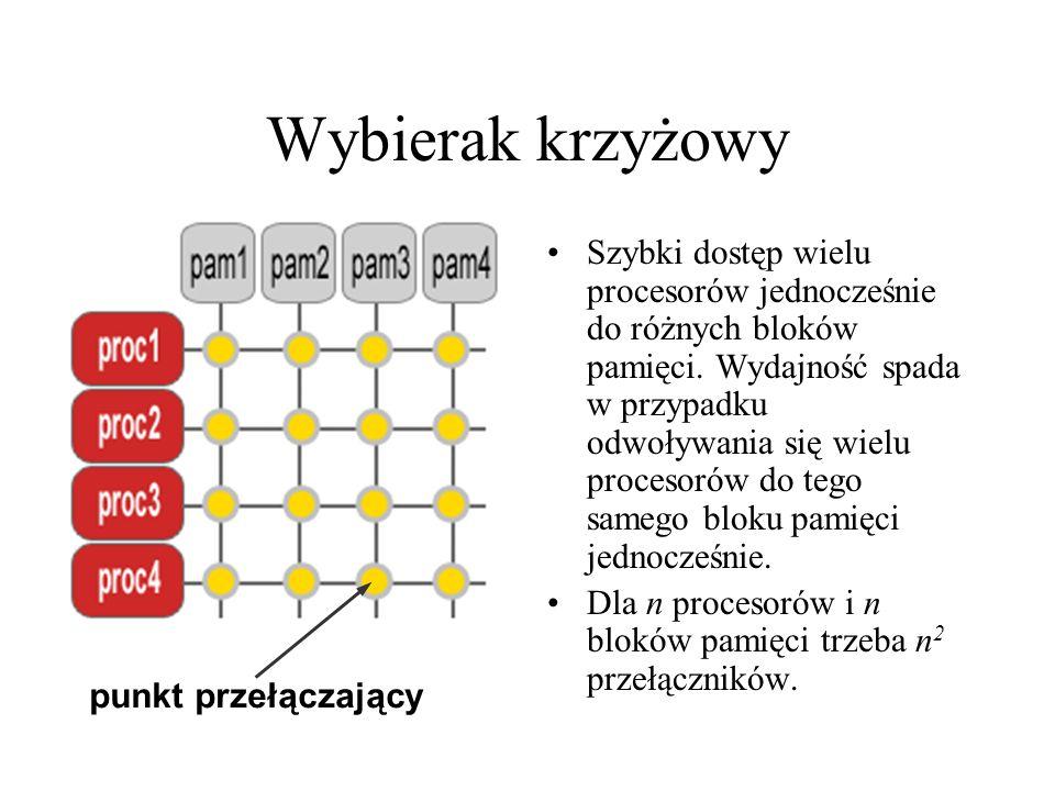 punkt przełączający Wybierak krzyżowy Szybki dostęp wielu procesorów jednocześnie do różnych bloków pamięci.