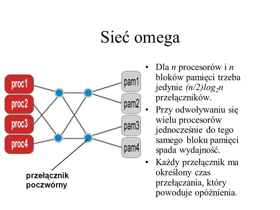 przełącznik poczwórny Sieć omega Dla n procesorów i n bloków pamięci trzeba jedynie (n/2)log 2 n przełączników.