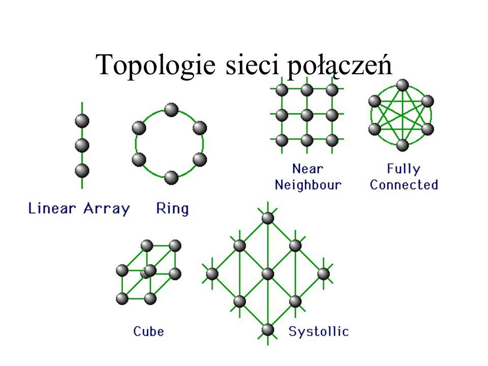 Topologie sieci połączeń