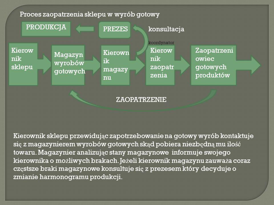 Pozyskiwanie nowych klientów Przedstawiciel handlowy Dyrektor ds.