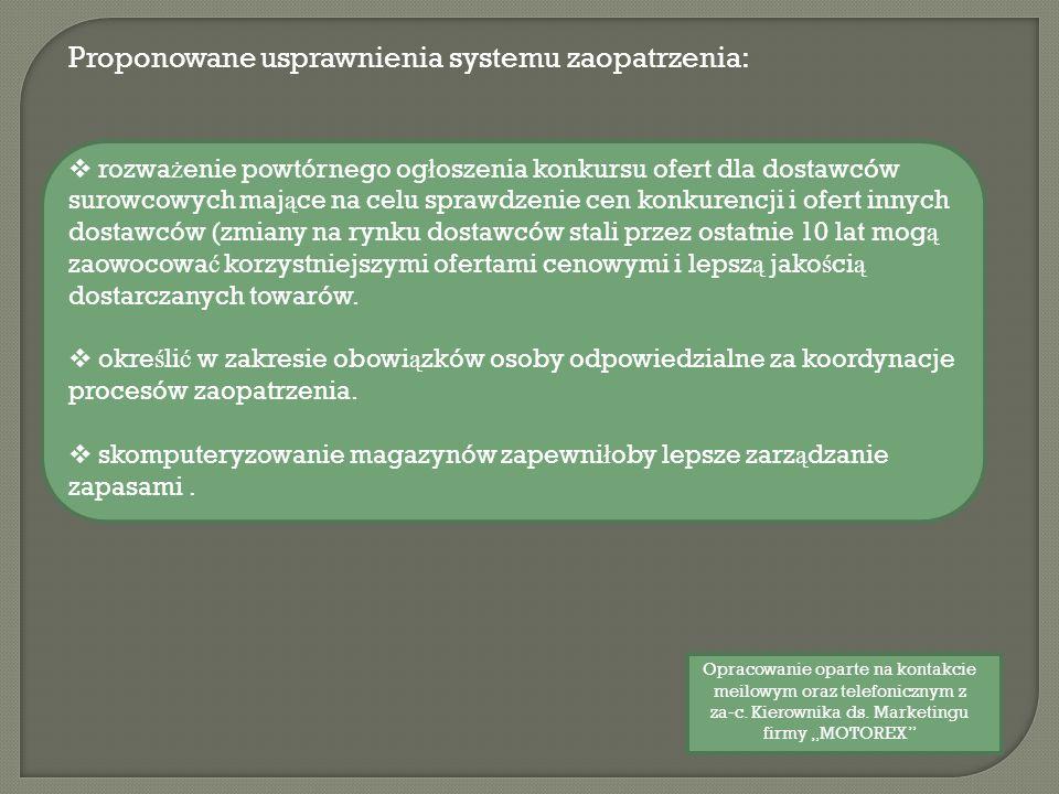 Proponowane usprawnienia systemu zaopatrzenia: rozwa ż enie powtórnego og ł oszenia konkursu ofert dla dostawców surowcowych maj ą ce na celu sprawdze