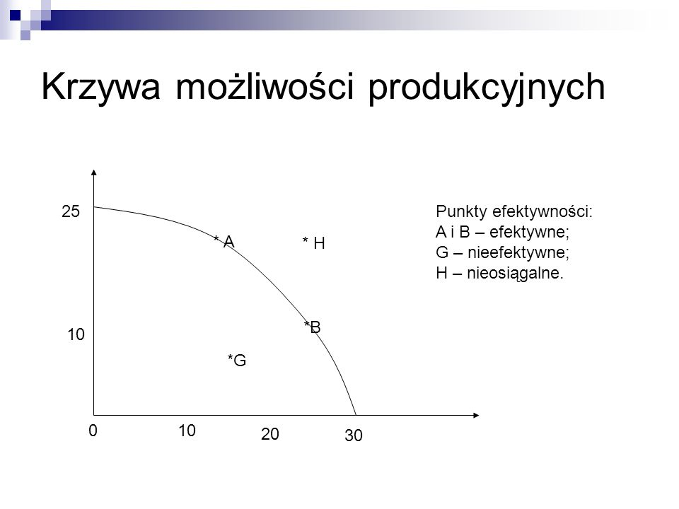 Krzywa możliwości produkcyjnych 25 30 * H *G * A *B Punkty efektywności: A i B – efektywne; G – nieefektywne; H – nieosiągalne. 10 20 0