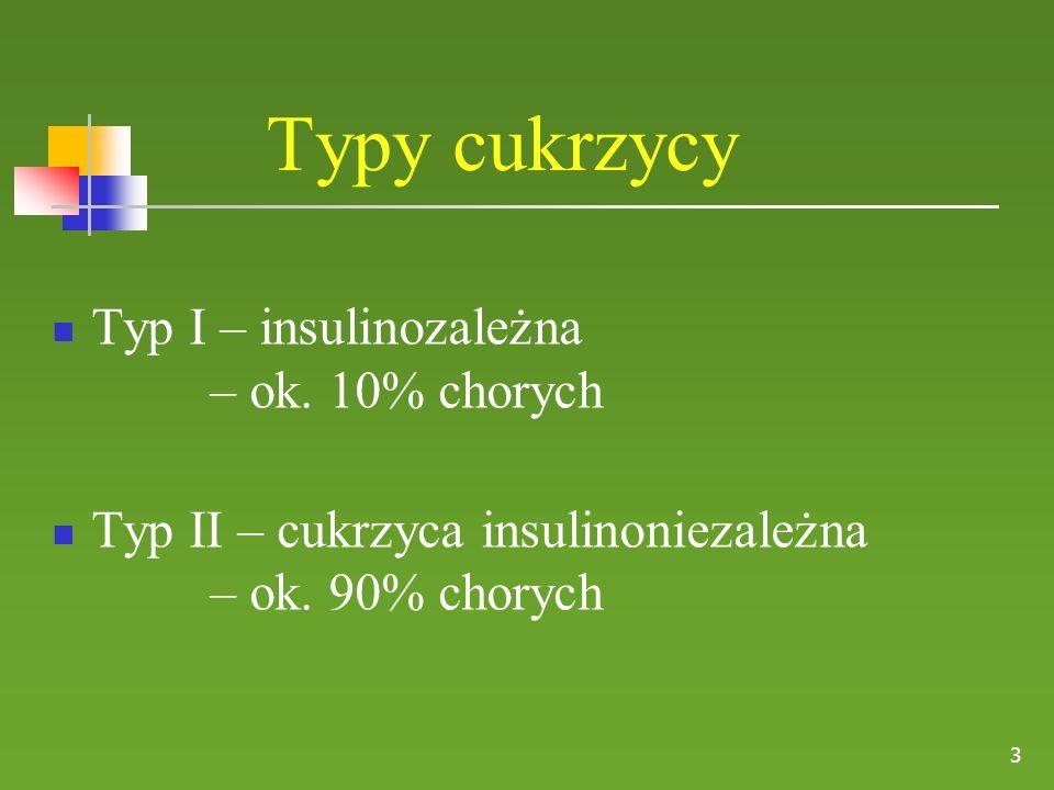 Typy cukrzycy 3 Typ I – insulinozależna – ok. 10% chorych Typ II – cukrzyca insulinoniezależna – ok. 90% chorych
