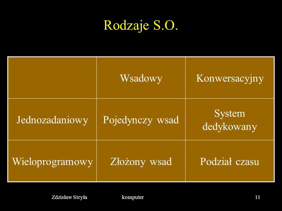 Zdzisław Stryła komputer11 Rodzaje S.O. WsadowyKonwersacyjny JednozadaniowyPojedynczy wsad System dedykowany WieloprogramowyZłożony wsadPodział czasu