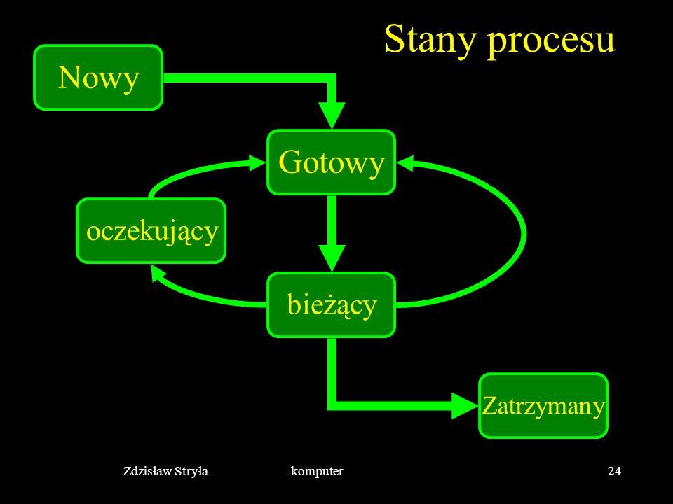 Zdzisław Stryła komputer24 Stany procesu Nowy Gotowy bieżący oczekujący Zatrzymany