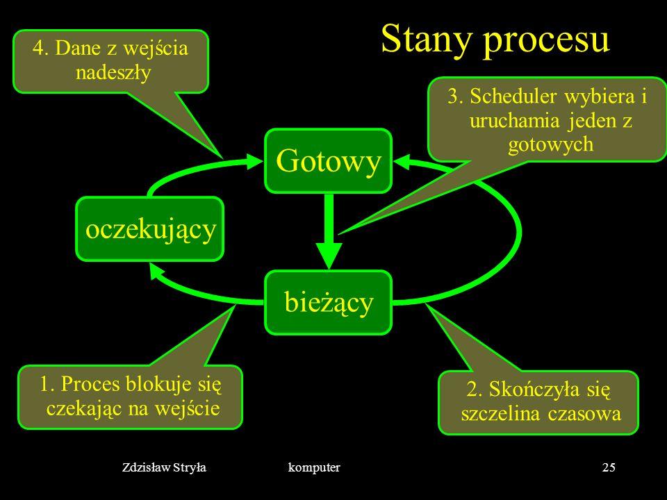 Zdzisław Stryła komputer25 Stany procesu Gotowy bieżący oczekujący 1. Proces blokuje się czekając na wejście 4. Dane z wejścia nadeszły 2. Skończyła s