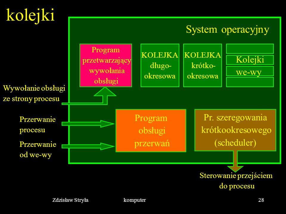 Zdzisław Stryła komputer28 kolejki KOLEJKA krótko- okresowa KOLEJKA długo- okresowa Kolejki we-wy Program przetwarzający wywołania obsługi Program obs