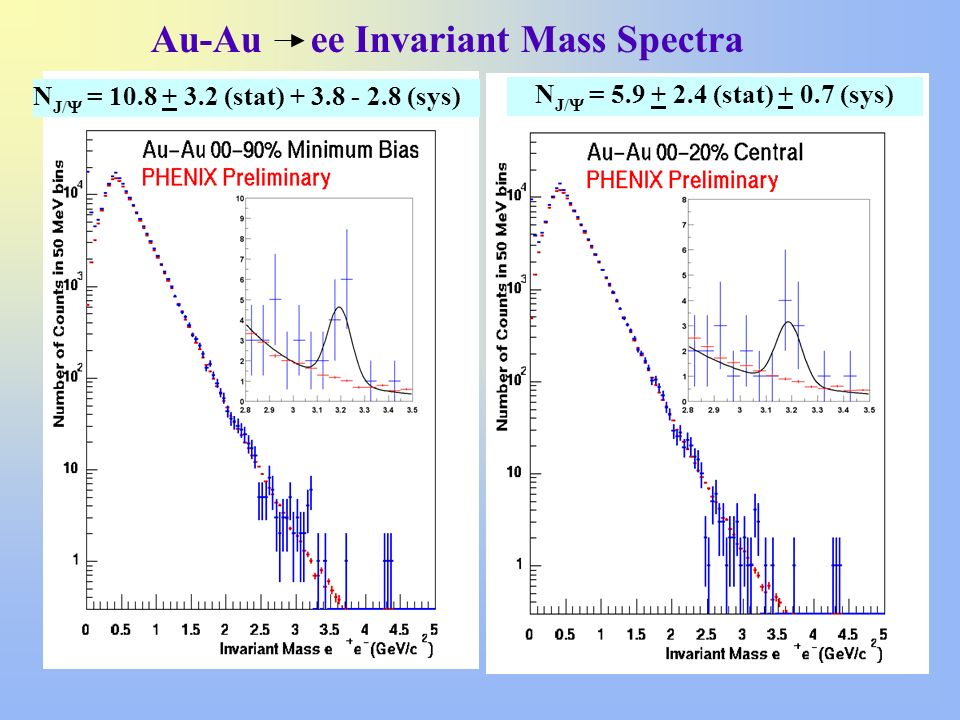 Au-Au ee Invariant Mass Spectra N J/ = 10.8 + 3.2 (stat) + 3.8 - 2.8 (sys) N J/ = 5.9 + 2.4 (stat) + 0.7 (sys)